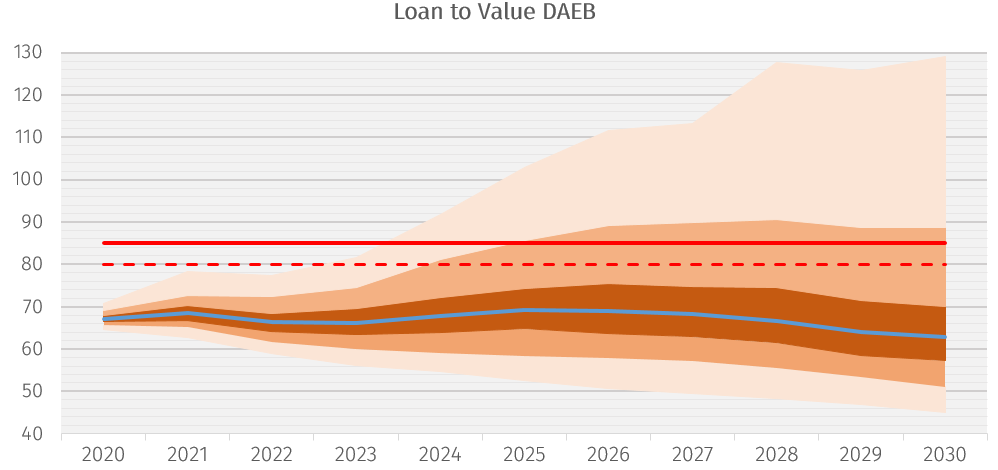Loan to value DAEB
